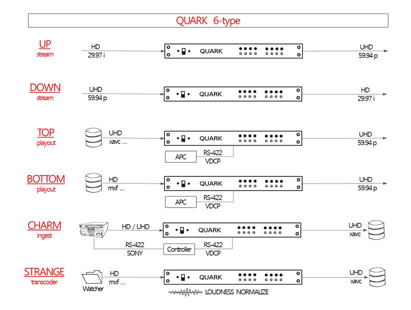 Quark Line-Up